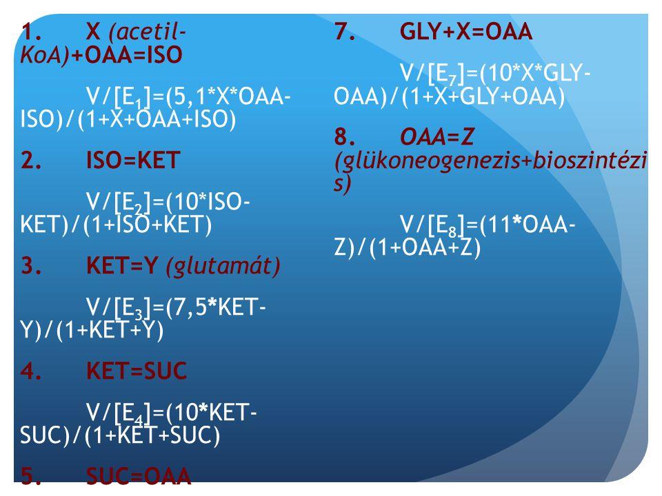 1. X (acetil- KoA)+OAA=ISO V/[E1]=(5,1. X. OAA- ISO)/(1+X+OAA+ISO) 2